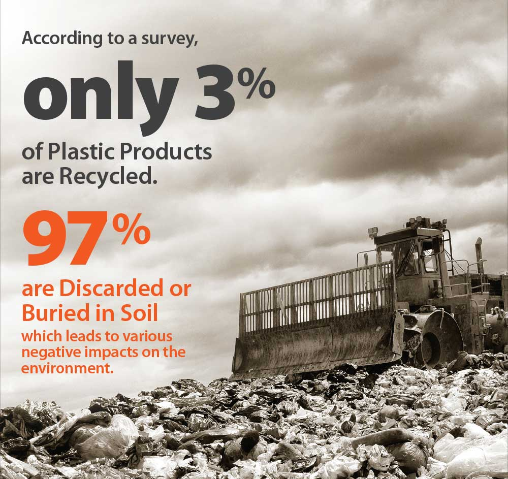 According to the survey, only 3% of plastic products are recycled, meaning the remaining 97% have been discarded anywhere or even buried to our mother earth.